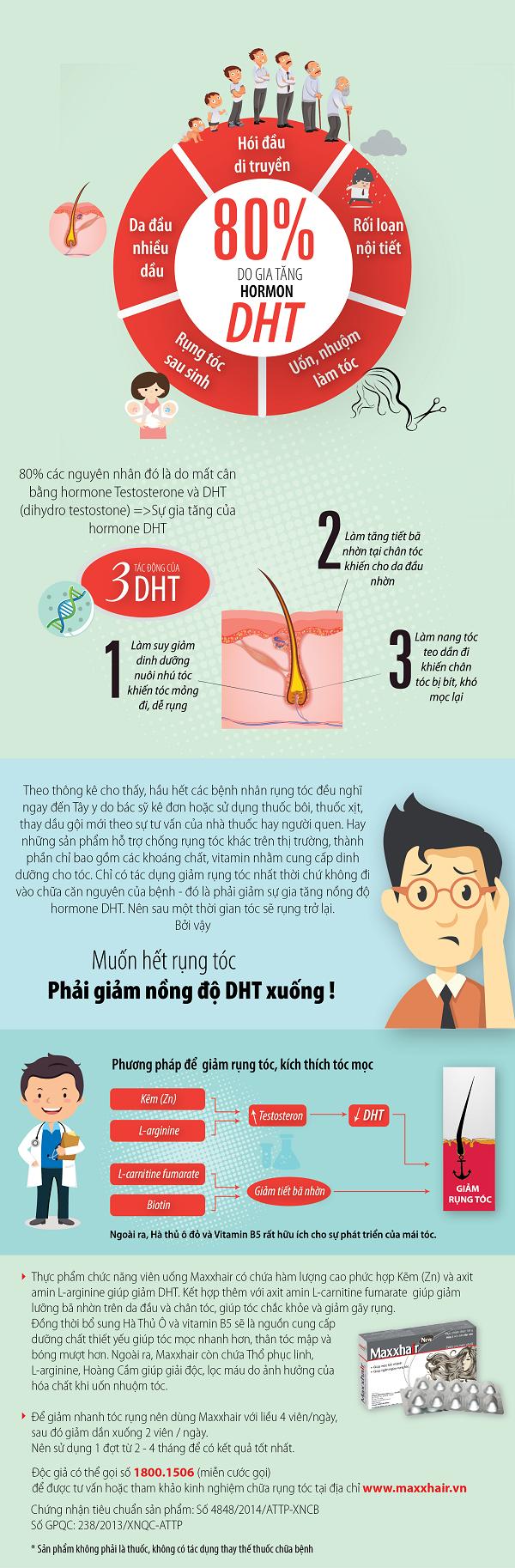 Infographic Nguyên nhân gây rụng tóc 1